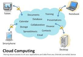 Cloud Computing Examples Cloud Computing Concept1 1024 X 696 Sort My Books
