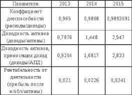 Анализ основных финансово экономических показателей  Основные показатели характеризующие финансовый результат банка