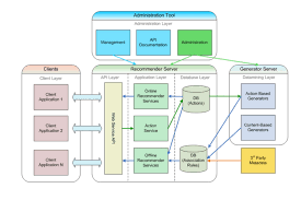 Web Applications Architectures Web Application Architecture