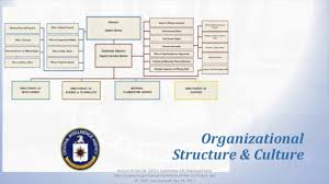 Cia Organizational Chart Organizational Structure Of The Cia Youtube