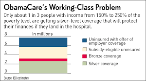 Why Obama Is Wrong About Obamacare In One Chart