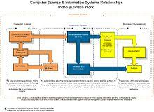 Information System Department Organizational Chart Information System Wikipedia