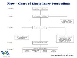 Basics To Deal With Workforce Discipline Ppt Download