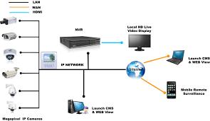 surveillance camera network cabling mynetworksolution it surveillance camera network cabling
