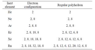 The Atomic Regular Polyhedron Electronic Shell