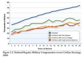 Navy Seal Salary 2019
