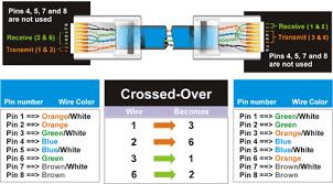 rj25 phone jack wiring diagram rj11 pinout 4 pin www Usoc Wiring Diagram crossover cable wiring diagram rj11 wiring color code rj11 wiring standard usoc wiring diagram