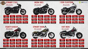 harley davidson motorcycles you can buy under rs 15 lakh in india