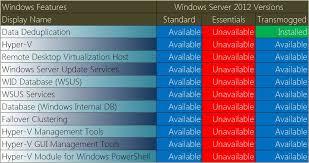 Windows Server 2012 Vs 2012 R2 Comparison Chart Windows Server 2012 Essentials Feature Comparison Title