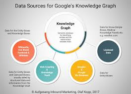 Unwrapping The Secrets Of Seo How Does Googles Knowledge Graph