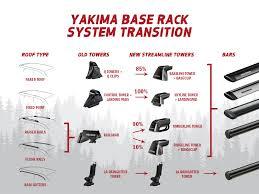 Fit Update Yakima