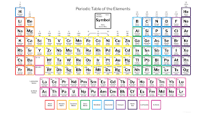 periodic table with symbols and charges copy 118 elements of