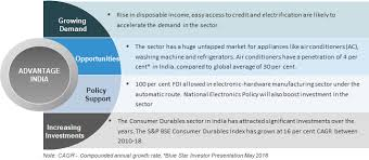 Essential Plan Income Chart 2017 Indian Consumer Market Economy Indian Middle Class Market
