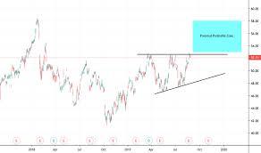 Mek Price Chart Nvo Stock Price And Chart Nyse Nvo Tradingview