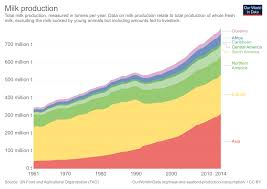 Cattle Feed Conversion Charts Meat And Dairy Production Our World In Data