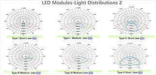 Lighting Distribution Chart Led Light Engine Module Solutions Of Street Lamp High Bay