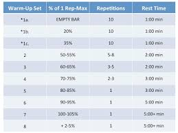 Rep Percentage Chart Max Squat Chart Bench Press Max Conversion Bench Press Rep