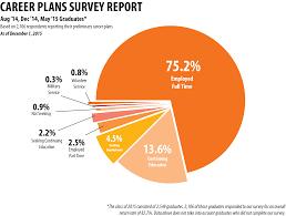 2015 career plan survey 02 14 15 grads