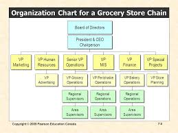 Pearson Organizational Chart Copyright 2009 Pearson Education Canada 7 1 Chapter 7