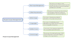 What Is Project Scope Management An Overview Global Knowledge