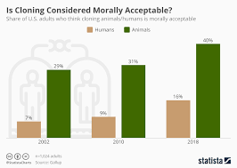 Chart Is Cloning Considered Morally Acceptable Statista