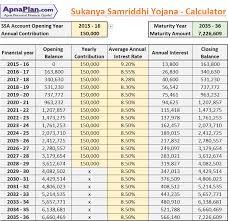 Sukanya Samriddhi Yojana Calculator