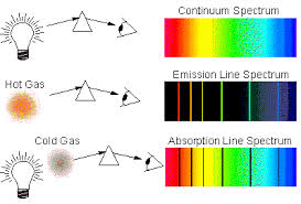 Emission Spectrum Visible Light Spectral Emission Lines From Sodium In A Flame