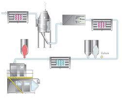 Yogurt Production Flow Chart Yoghurt Production Process
