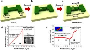 a schematic of a poly si nanowire out current flowing b a b a schematic of the poly si nanowire high current density 5 ma cm2 grain size grows in the middle region of the poly si