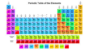 Printable Periodic Table Of Elements With Names Periodic Table Of Elements With Names Periodic Table Of The
