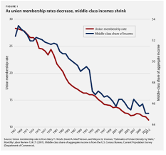 Chart Middle Class Income One Totally Overlooked Middle Class Problem Unions