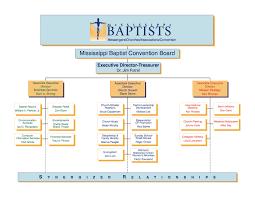 Youth Ministry Organizational Chart Organizationchart2016 Mississippi Baptist Convention Board