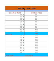 Easy Military Time Conversion Chart Charterhouse – Covernostra.info