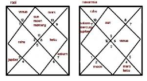 Navamsa Chart Generator Online Chart Images Online