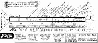 Bible Timeline Chart Christadelphian Bible Timeline Chart Google Search Bible