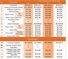 barrel size drilling and exploration details 90 02 410 tl time ltd