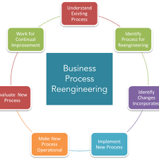 The Ultimate Guide To Business Process Reengineering Sweetprocess