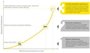 Predictive Maintenance How To Increase Value From Your