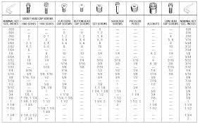 Allen Key Size Chart Allen Key Bolt Size Chart Metric Best Picture Of Chart