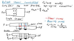 Through Bolt Design In Concrete Bolted Connections Failure Modes Steel And Concrete Design