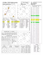 What Does My Birth Chart Say About Me Male Born In 23rd