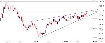 Us Dollar Technical Forecast Eur Usd Aud Usd Gbp Usd Usd Cad