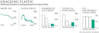 Credit Card Industry Charts Visa Mastercard American