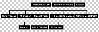 School Organizational Chart Template Organizational Chart Organizational Structure International