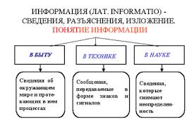Курсовая работа Информационное общество понятие и тенденции В советском энциклопедическом словаре дается следующее определение информации Информация от лат informatio разъяснение изложение