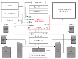 home theater system setup diagram. home theater wiring diagram on ing guide tv system setup