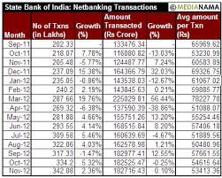 Sbi Chart Chart Net Banking Transactions By Sbi Bank Customers From