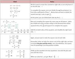 finding complex solutions of quadratic equations worksheet awesome solving quadratic equations with plex solutions worksheet fresh