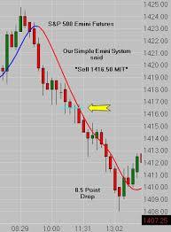 Spx Futures Quote Custom Simple Trade Setups For Emini Futures Emini News Blog Emini Trading