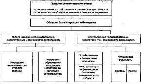 Курсовая работа Сущность виды и функции учета в управлении   объект управления целесообразно разделить на относительно обособленные части с тем чтобы выделить эти объекты бухгалтерского наблюдения представить их